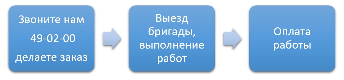 Схема сотрудничества
